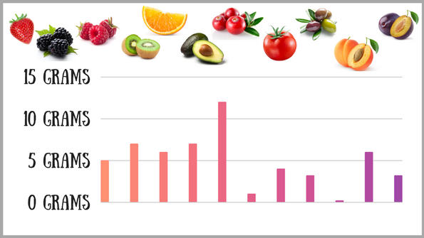 11 low-sugar fruits